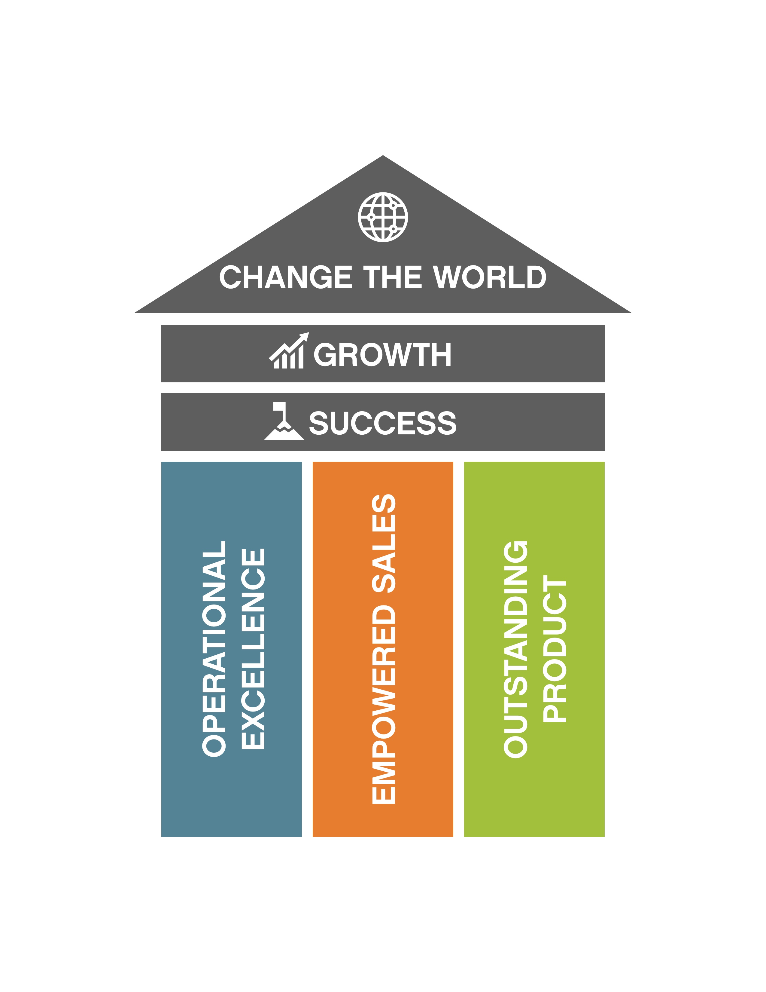 Growth, Success, Change the World