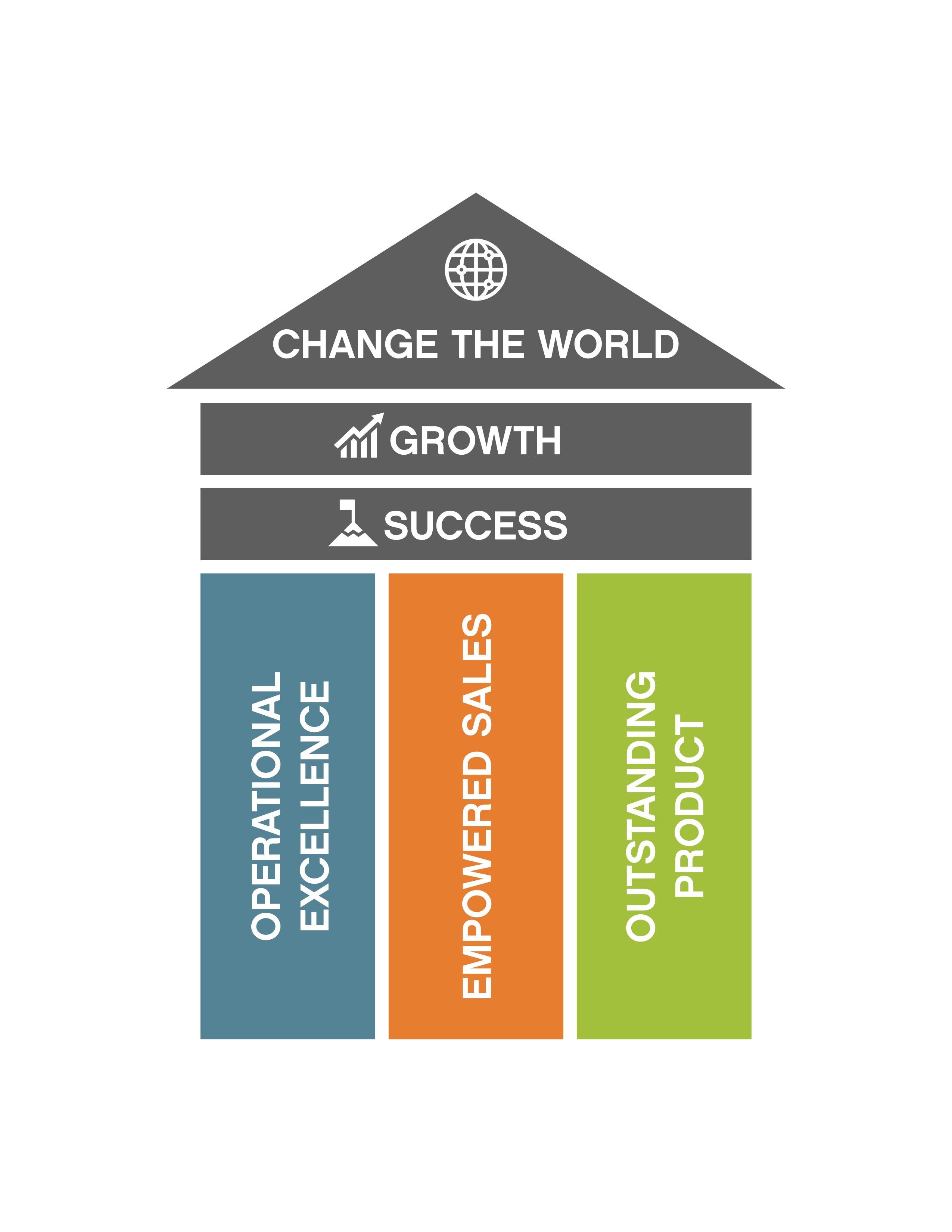 Growth, Success, Change the World